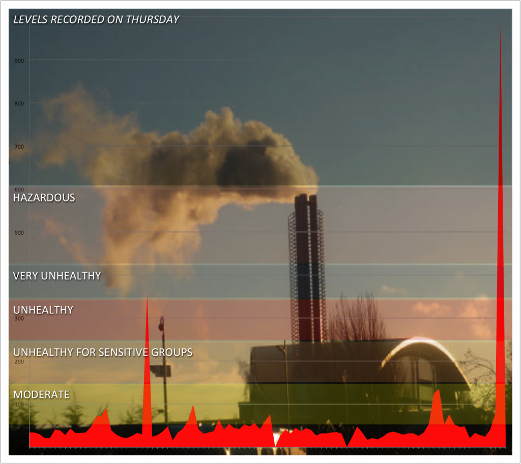 Air-Pollution-Lakeside-Energy-from-Waste1
